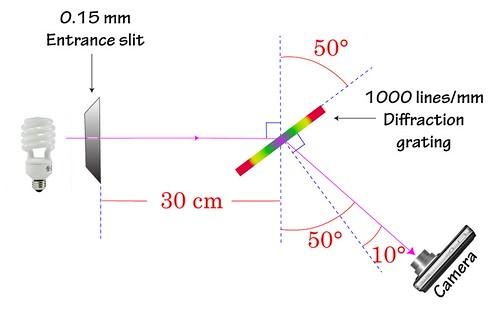 spectroPlanDim
