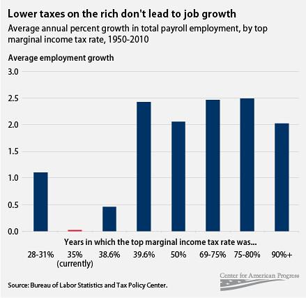 taxcuts-rich