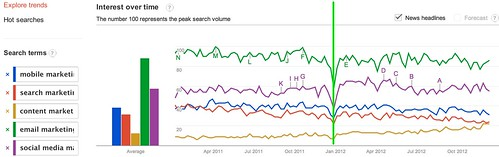 Google Trends - Web Search Interest: mobile marketing, search marketing, content marketing, email marketing, social media marketing - Worldwide, 2011-2012
