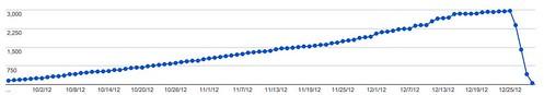 20121230_WebmasterStats