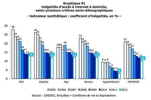 Inégalités d'accès à internet à domicile - France