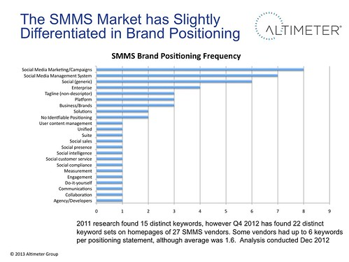 The SMMS Market has Slightly Differentiated in Brand Positioning