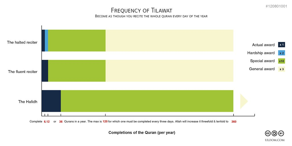 Frequency of Tilawat (120802001)
