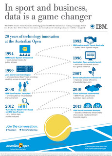20 years of IBM's technology innovation at the Australian Open