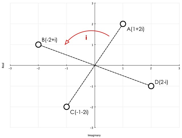 Complex Number Figure v2