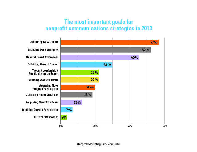 Most Important Communications Goals for Nonprofits in 2013