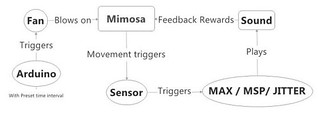 Mimosa Control System