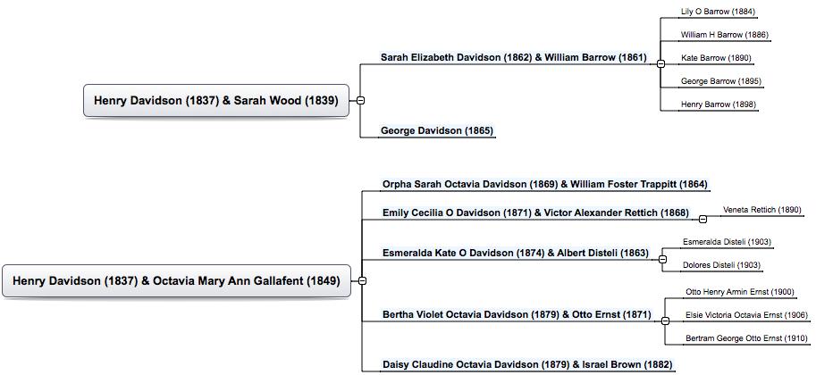 Henry Davidson's family tree