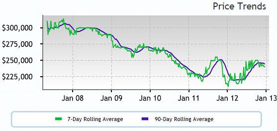 Altos Price Trend 97006