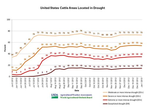 Agricultural Weather Assessment chat of United States cattle areas located in drought.