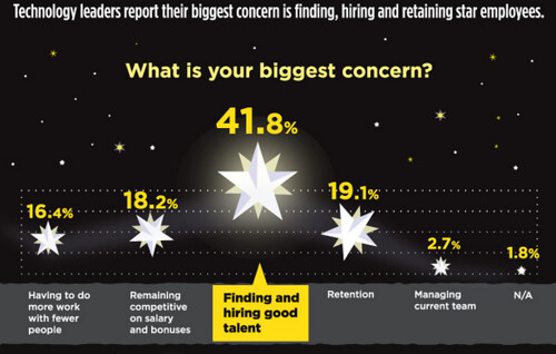 42% of hiring managers cited finding good people as their primary concern, as of 2012.