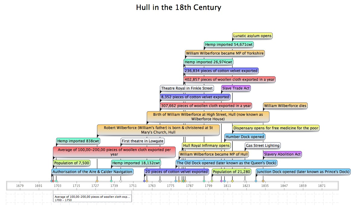 Hull in the 18th Century