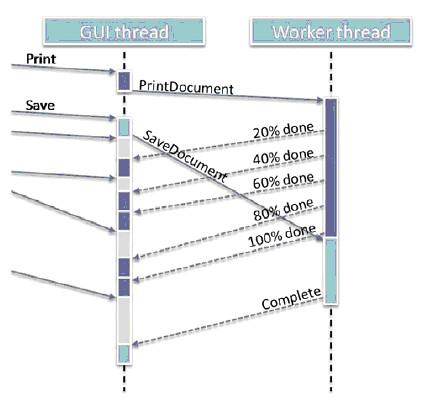 图1. 使用专门的工作线程来处理GUI线程的异步请求