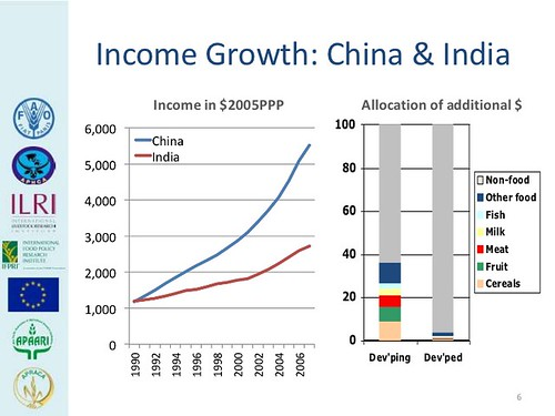 Income growth in China and India