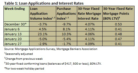 Loan Apps & Interest week end 01.27 2012
