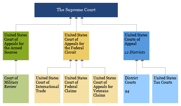 a look at the judicial system of the united states