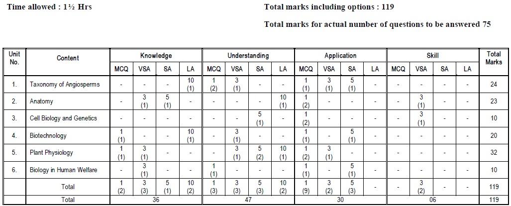 Tamil Nadu State Board Class 12 Marking Scheme - Bio Botany