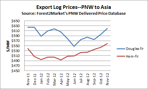 Export Log Prices - PNW to Asia