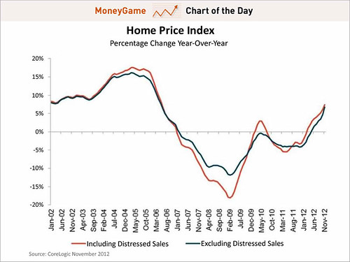 chart-of-the-day-home-prices-climbed-at-the-fastest-rate-since-may-2006