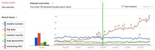 Google Trends - Web Search Interest: mobile marketing, big data, content marketing, lead generation, marketing roi - Worldwide, 2011-2012