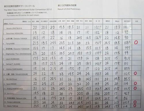 東京国際・二次予選採点結果 2012年12月16日 by Poran111