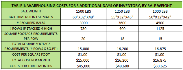 Warehouse cost of Inventory for 3 additional days