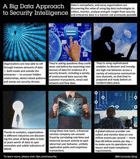 IBM Combines Security Intelligence and Big Data