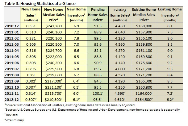 Housing Statistics at a Glance 12.10-01.12