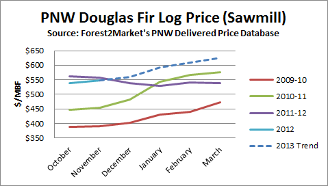 Doug fir log prices