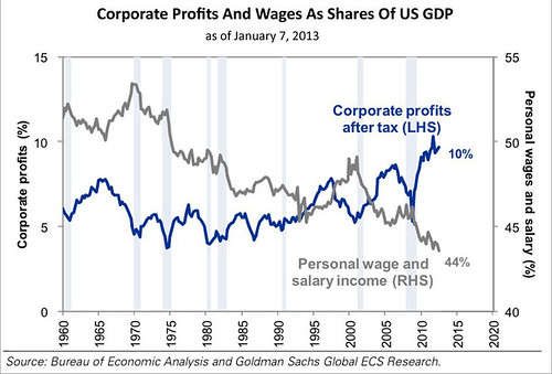 Corporate Profits versus Wages