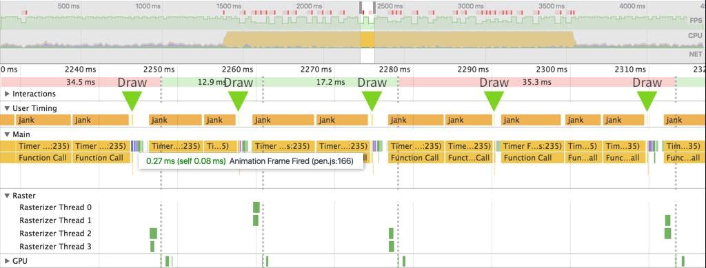 requestAnimationFrame 時の draw 関数がコールされるタイミング
