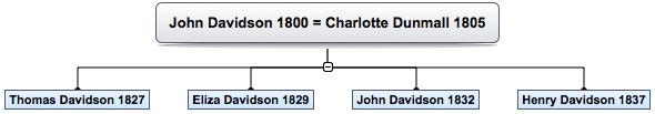 John Davidson 1800