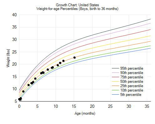 weight chart 15 months