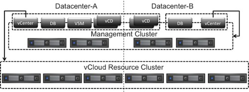 Stretched vCloud Director infrastructure solution overview