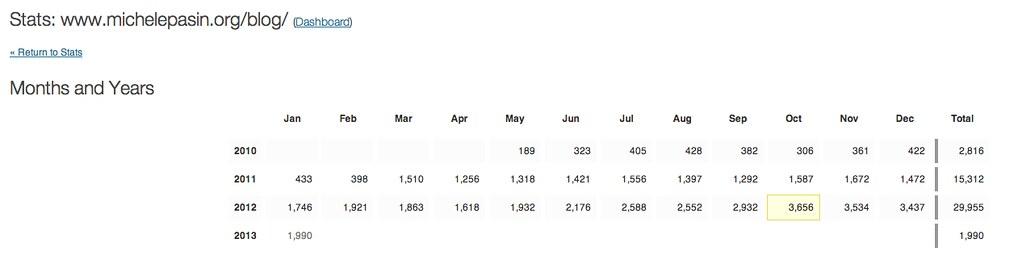 Blog stats 2012