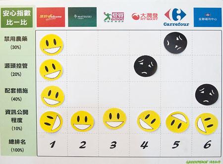 綠色和平製表,轉載自立報網站