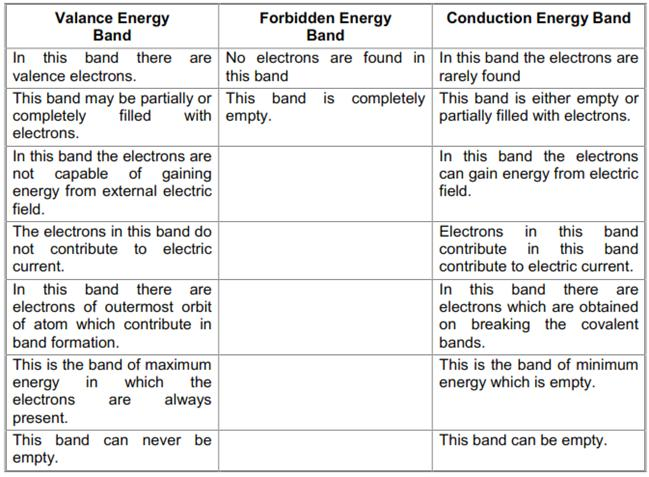 CBSE Class 12 Physics Notes: Semiconductor Electronics - Energy Bands in Solids