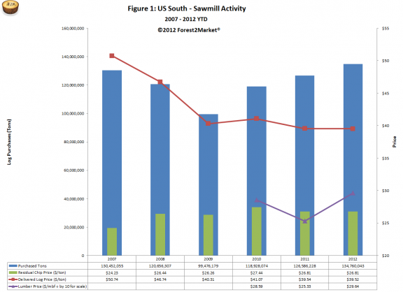 US South Sawmill Activity 2007-2012