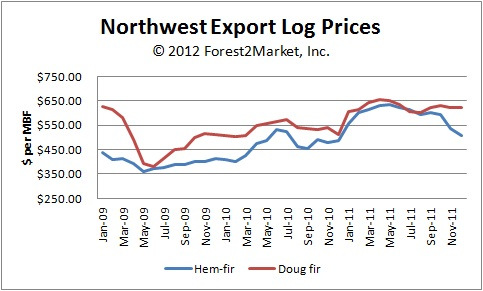 Northwest Export Log Prices