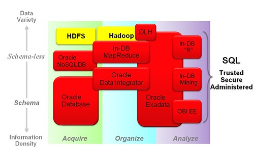 Oracle Integrated Solution Stack