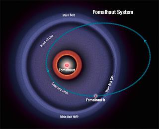 Fomalhaut planetary system