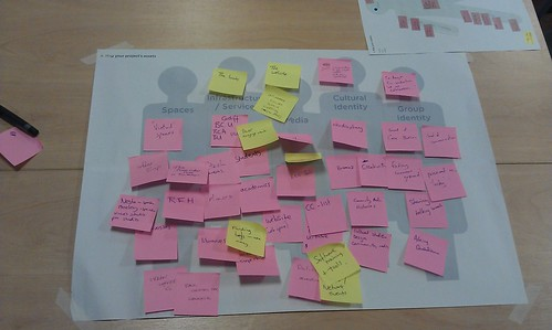 Asset Mapping Exercise
