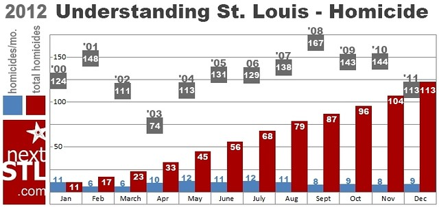 STL homicides 2012