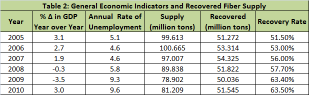 General economic indicators and recovered fiber supply