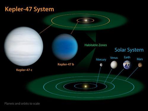 Kepler-47 Planetary System