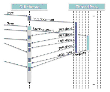 图3. 使用线程池来处理GUI线程的异步请求