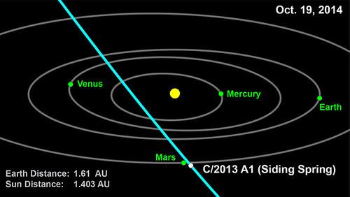 Cometa 2013 A1 (Siding Spring)