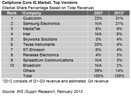 IHS 2013 handset chips ranking