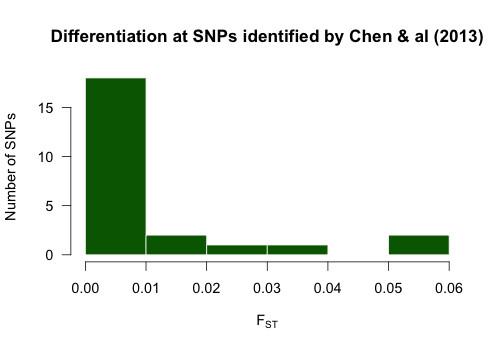 Chen&al2013_Fst