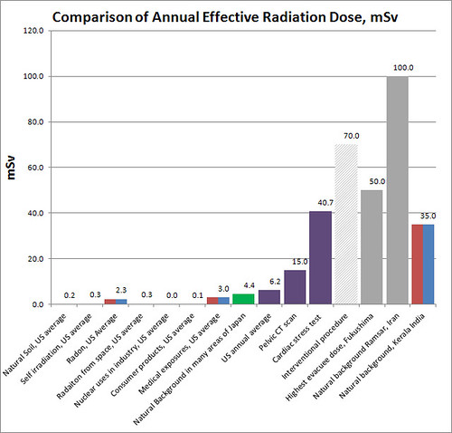 Radiation dose comparison
